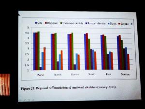 Regionale Unterschiede der territorialen Identitäten